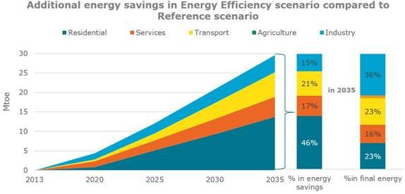 chart: Additional Energy Savings in Energy Efficiency Scenario Compared to Reference Scenario