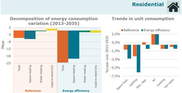 two charts: Decompostion of Energy Consumption Variation (2013-2035) and Trends in Unit Consumption