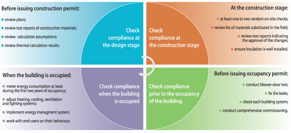 Figure 3. Building energy code compliance cycle