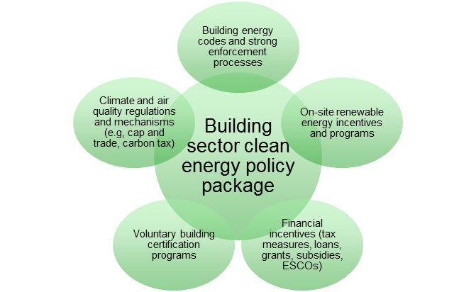Figure 4. Example building sector clean energy policy package